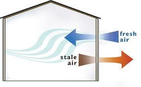 stale air