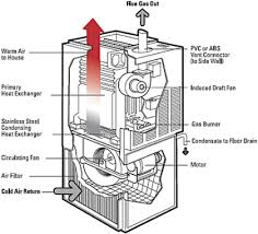 furnace II