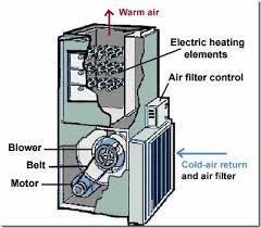 how often should you change your furnace filters. Black Bedroom Furniture Sets. Home Design Ideas
