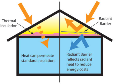 What Are Radiant Barriers