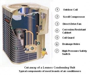 Is Your Ac Unit Condenser Coil Ready The Summer